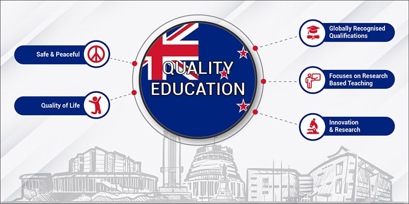Education System in New Zealand